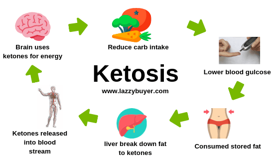Keto Buzz Review (US) Effective Or Not